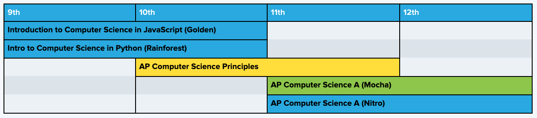 Curriculum pathway incorporating both AP CSP and AP CSA