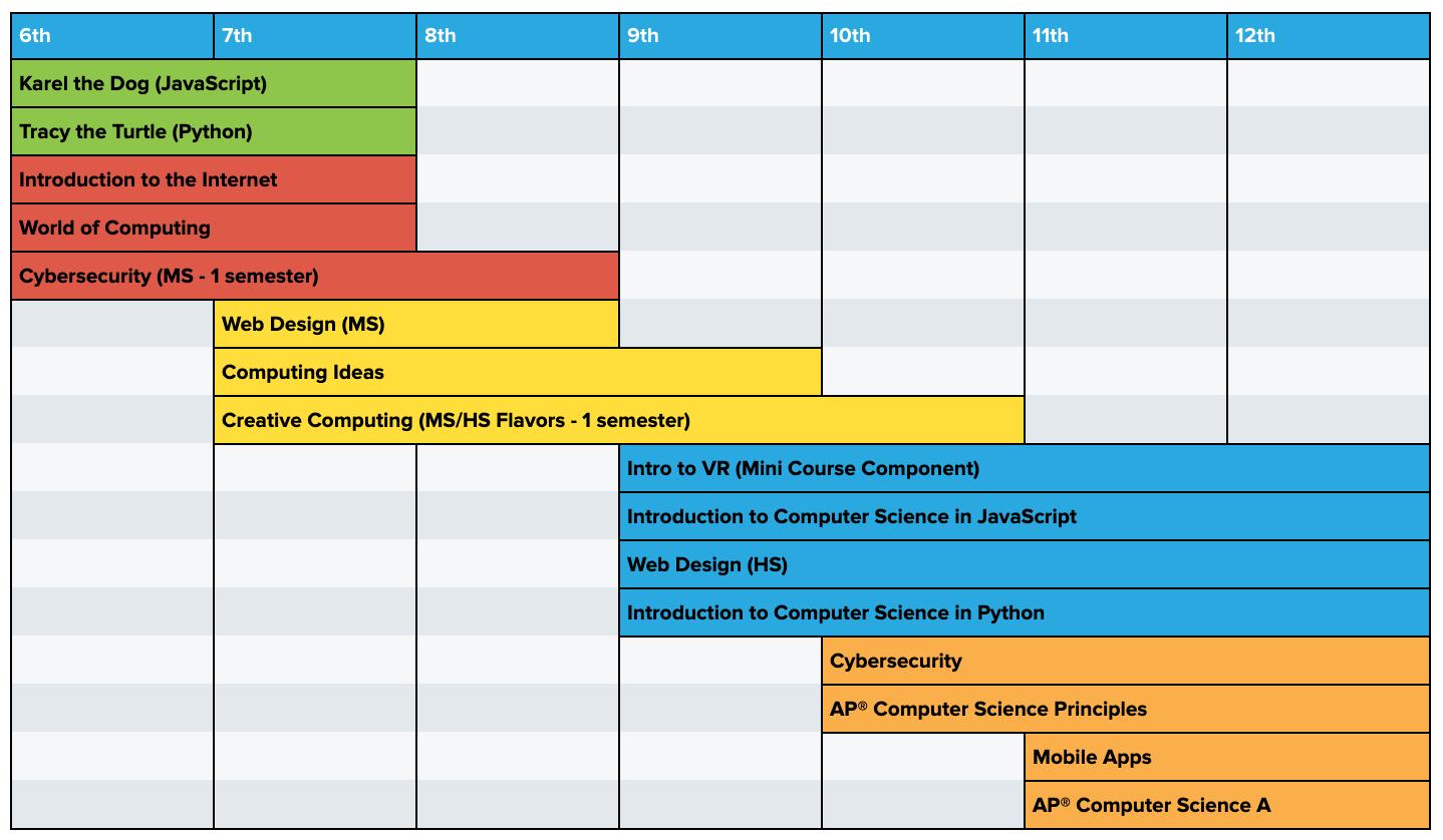Curriculum pathway for grades 6-12 incorporating Web Design