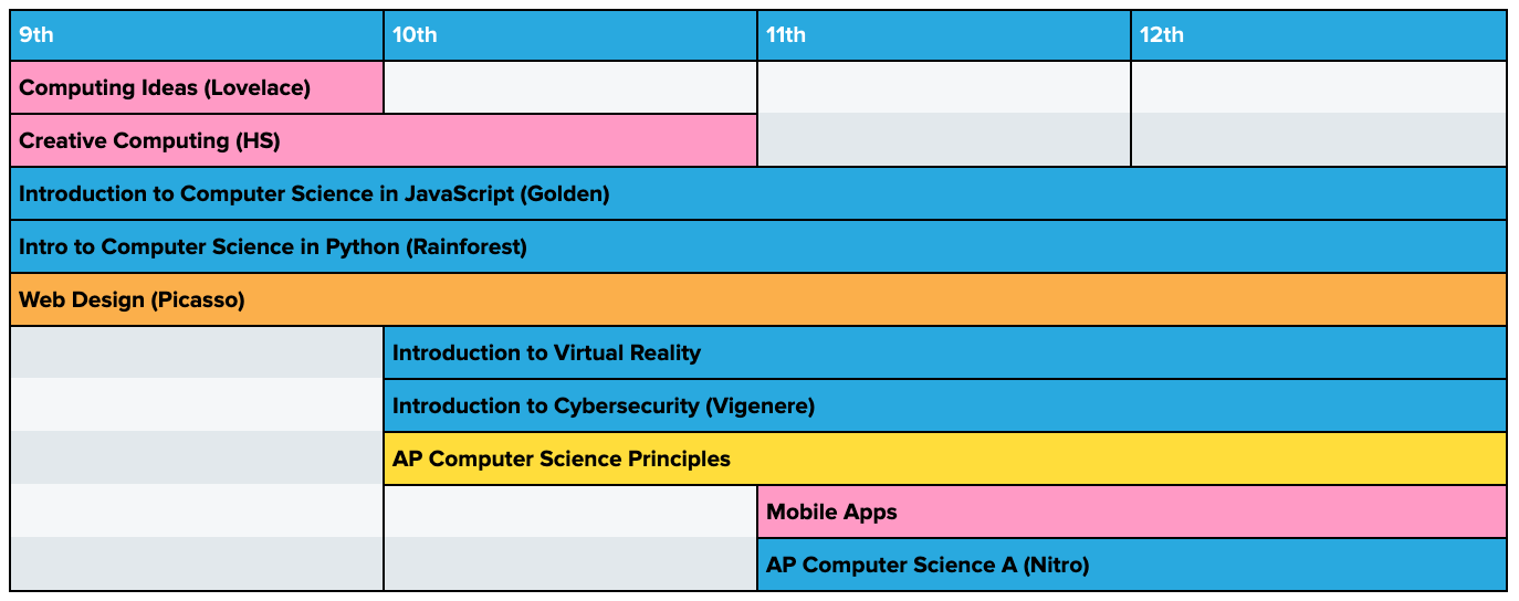 Curriculum pathway for grades 9-12 incorporating Web Design