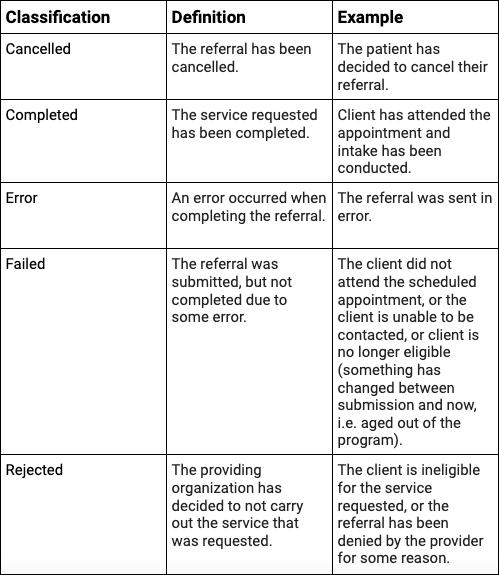Closed sub status classifications