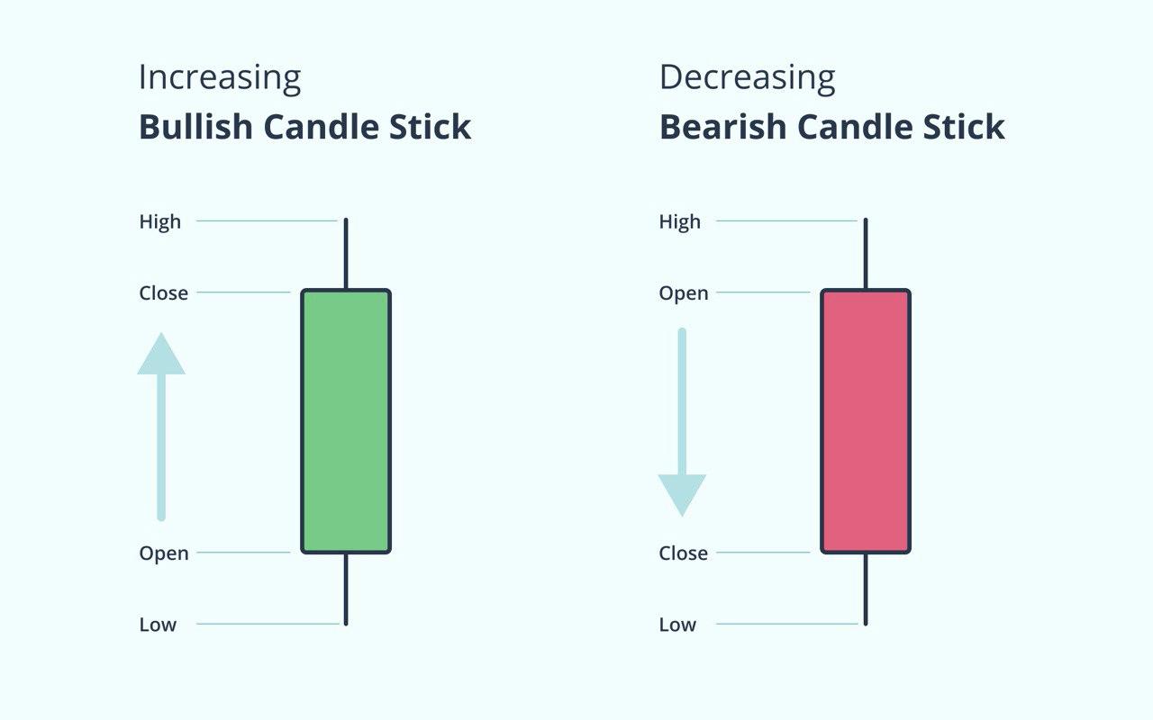 bullish candle and bearish candle