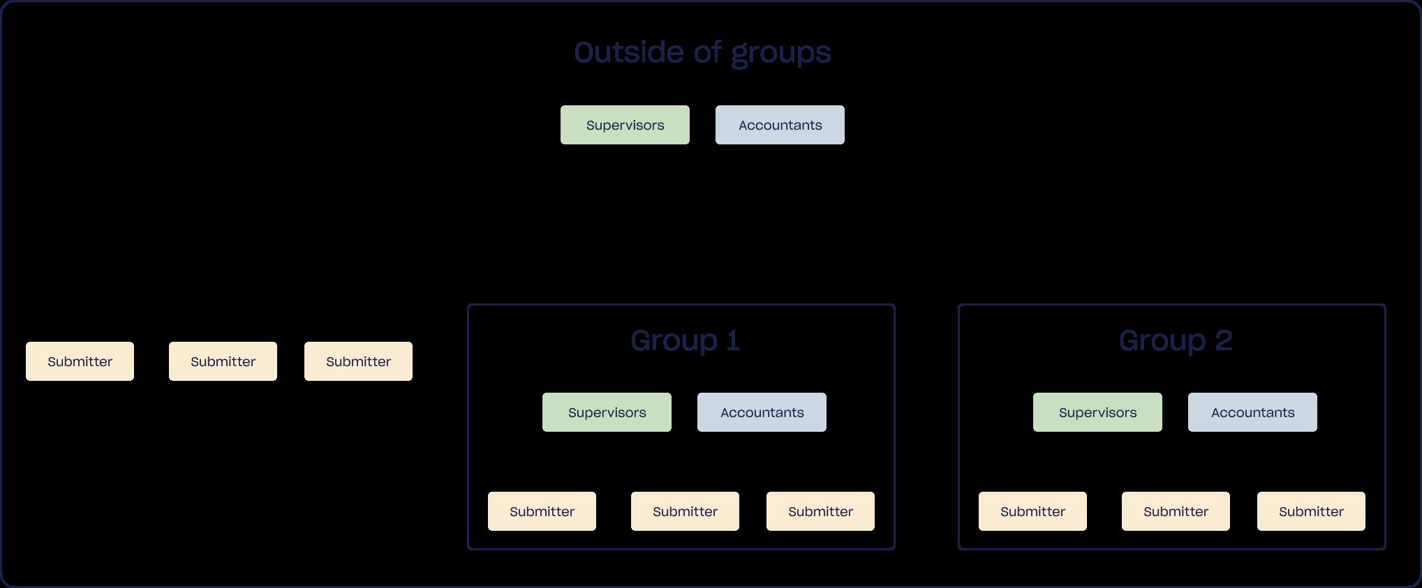 Groups in Circula