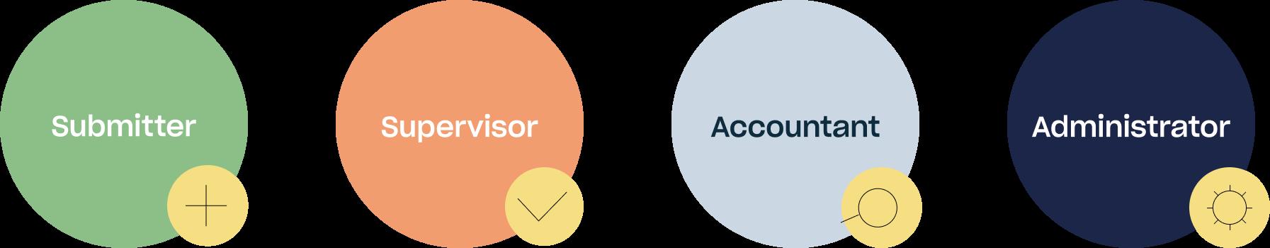 User Rolls in Circula