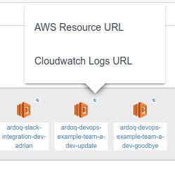 Ardoq Cloudwatch logs