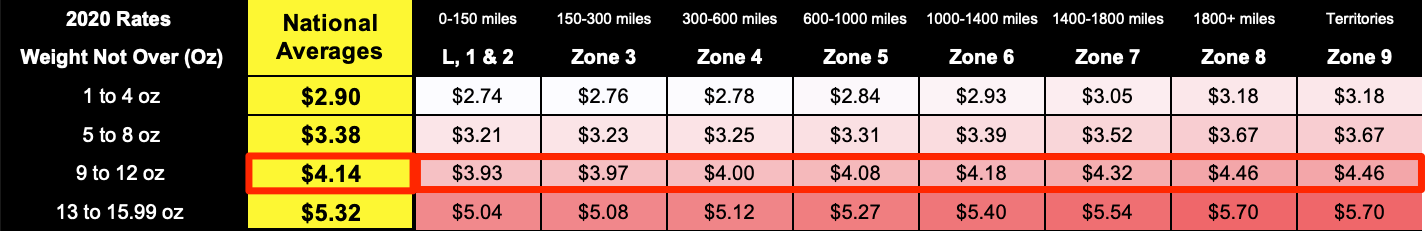 A screenshot of the First Class Package rates for the different weight tiers and shipping zones. Since this shipment is 12 ounces, it would be in the pricing tier for shipments weighing between 9 ounces to 12 ounces. The rates for this tier are $3.93 for zones 1 and 2, $3.97 for zone 3, $4.00 for zone 4, $4.08 for zone 5, $4.18 for zone 6, $4.32 for zone 7, $4.46 for zone 8, and $4.46 for zone 9. The national average for this pricing tier is $4.14.