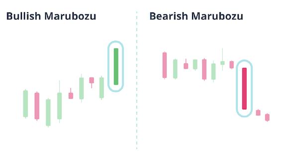 bullish And bearish Marubozu chart