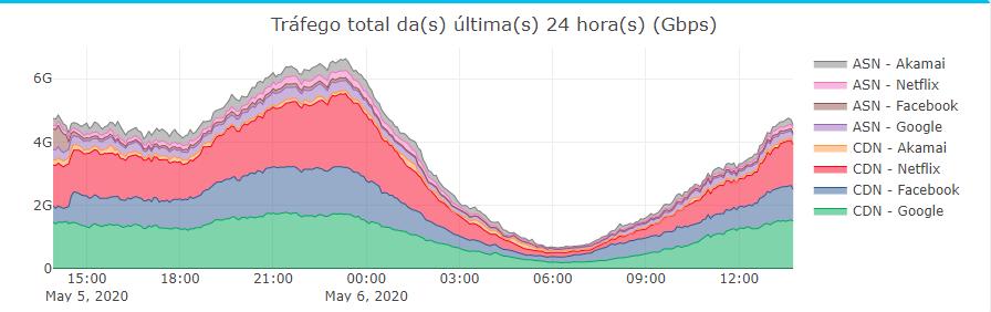 Gráfico de tráfego total das últimas 24 horas (Gbps)