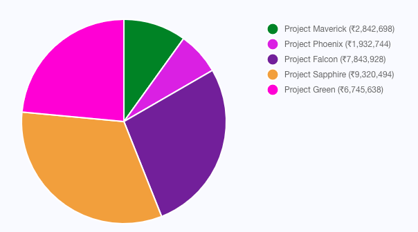 Pie chart showing company spend patterns in each projects