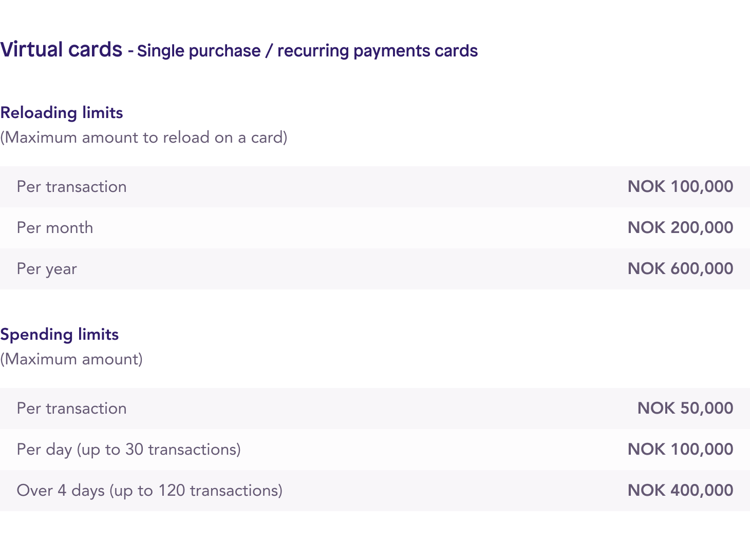 Spendesk virtual single purchase / recurring payments prepaid cards spending limits