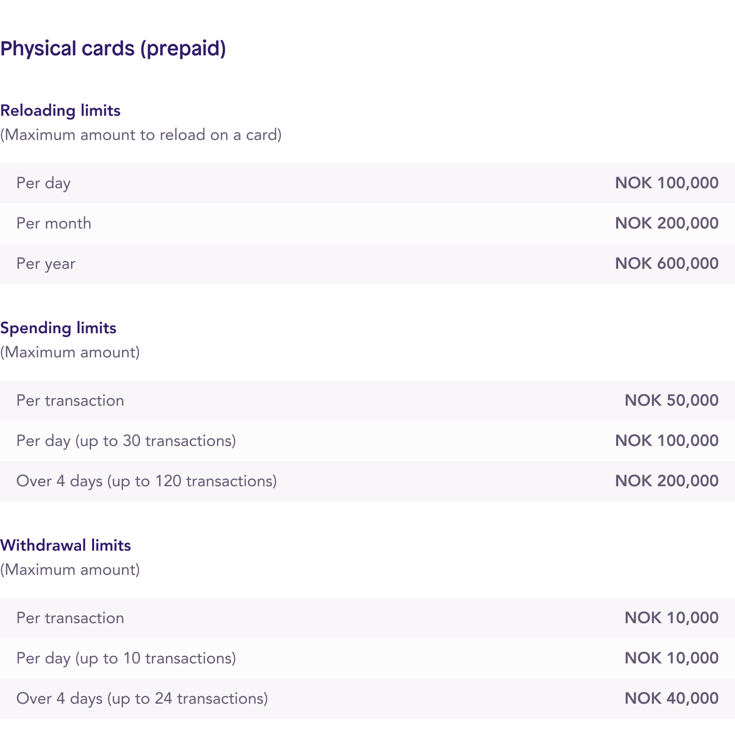 Spendesk physical prepaid cards spending limits