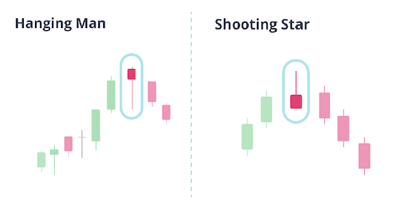 Hanging man and shooting star chart pattern