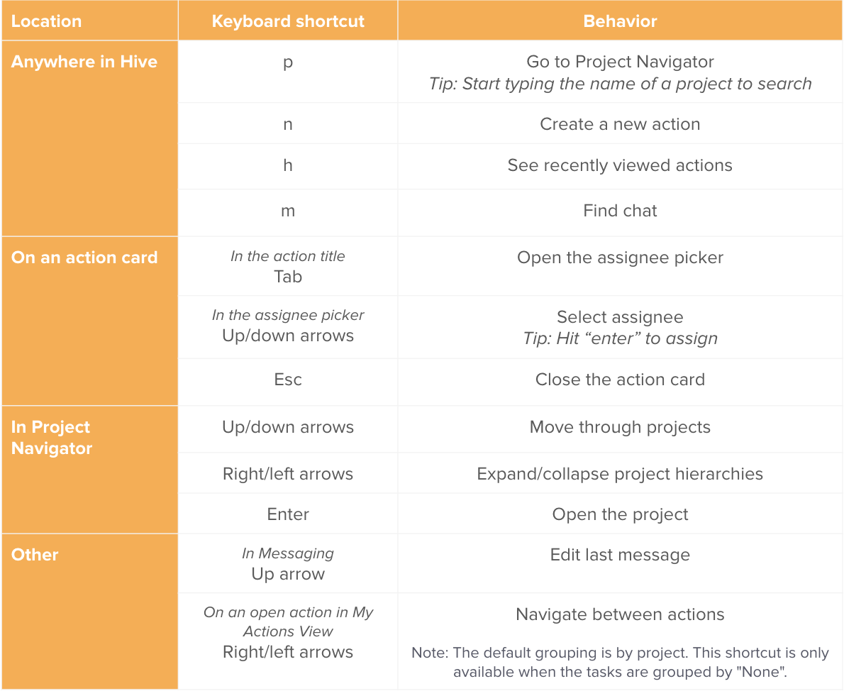 Keyboard shortcuts table