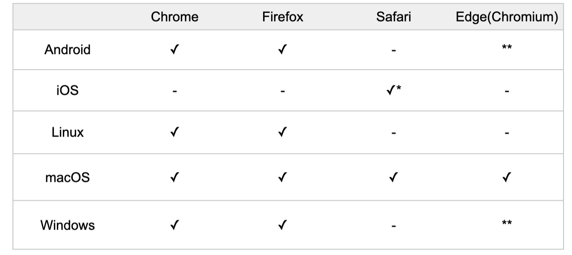 MeetFox supported devices / browsers