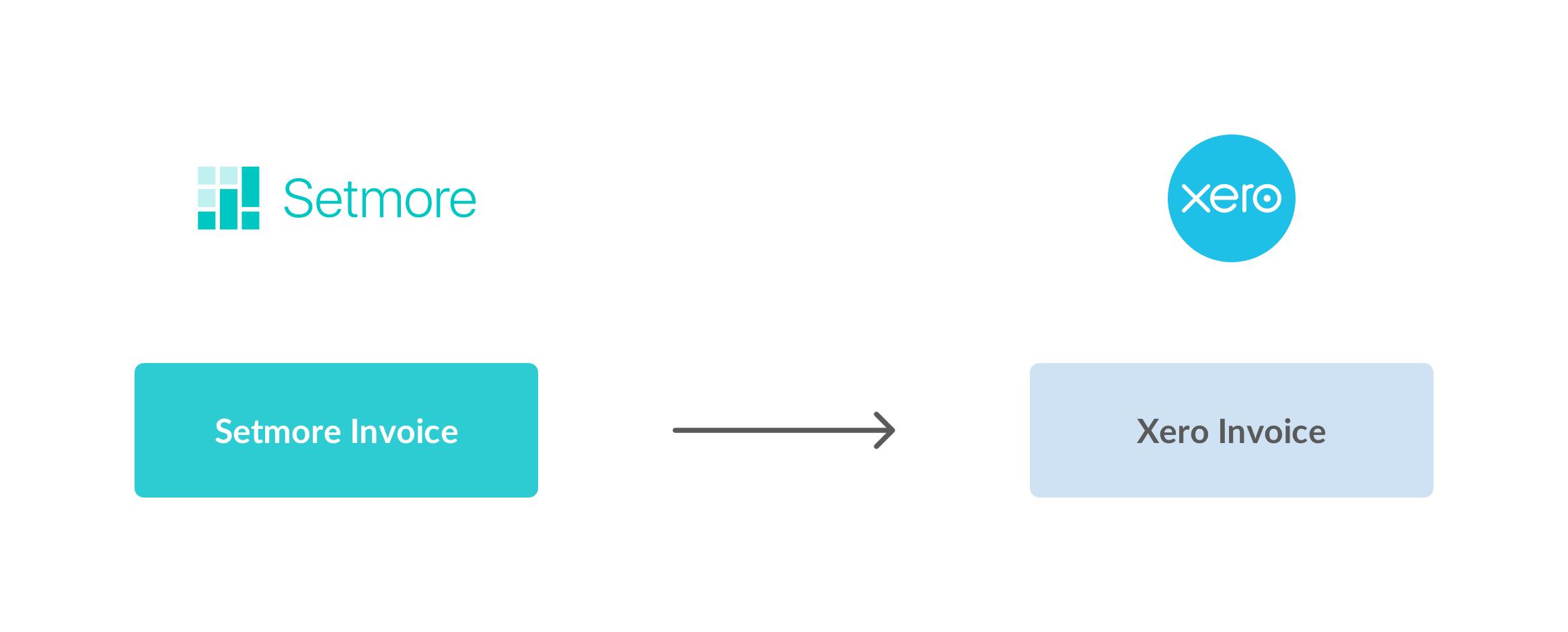 The Setmore Xero data flow diagram