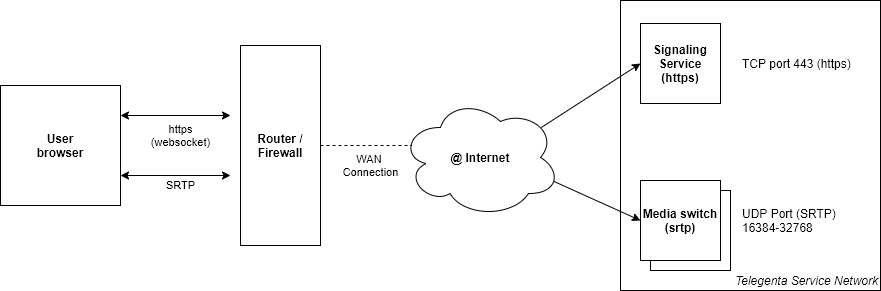 diagram of network components for delivering Voice service.