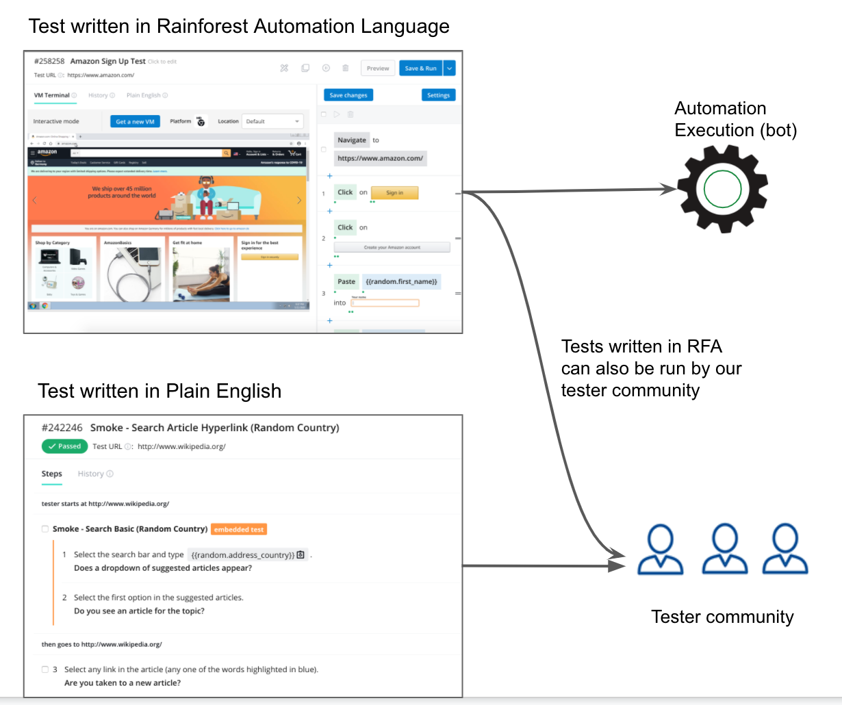 Tests written in Rainforest Automation can be run by Automation or by our Tester Community. Tests written in Plain English can only be run by our Tester Community.