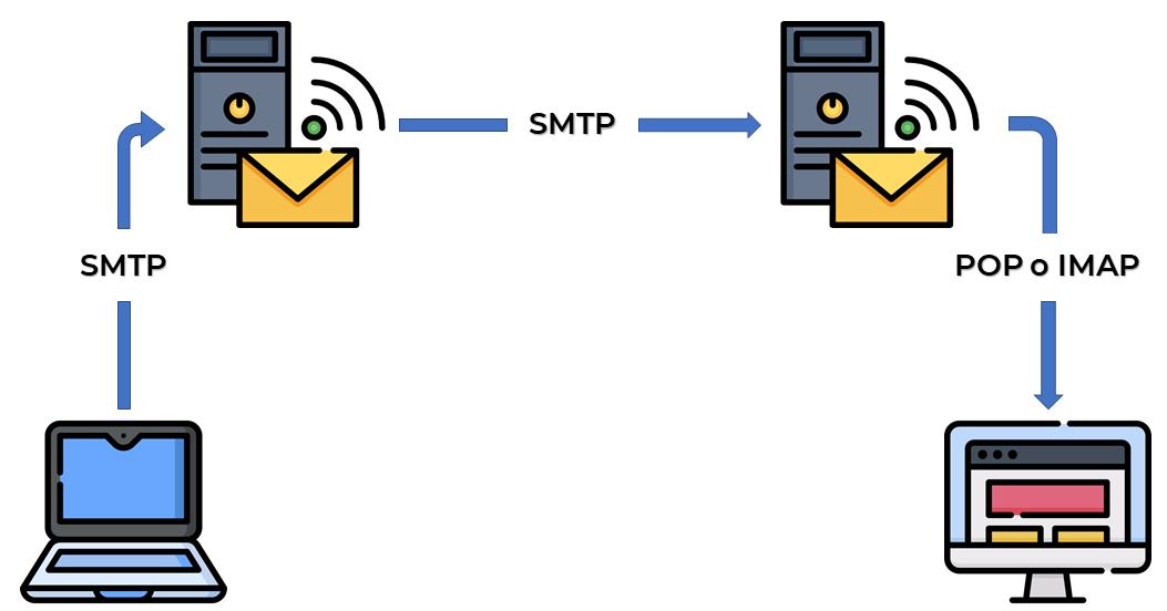Gráfica protocolos