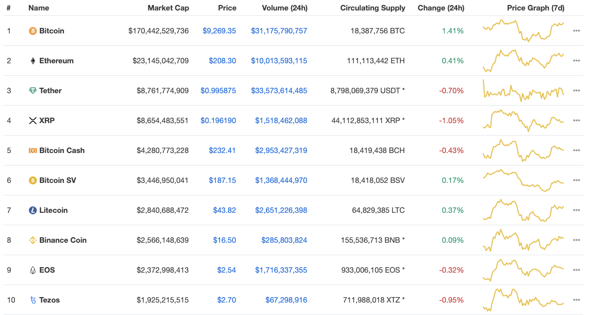 BTC/ETH/XRP/BCH/EOS are all within top 10 in crypto market cap.