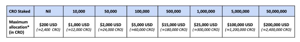 Pour avoir accès à du Bitcoin à -50%, table des ratio en CRO nécessaire.