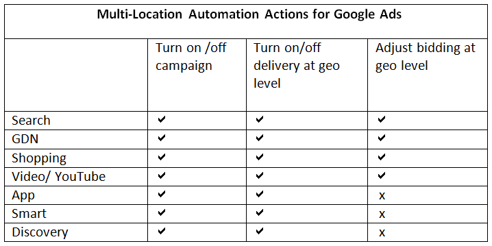Multi-Location Automation Actions for Google Ads