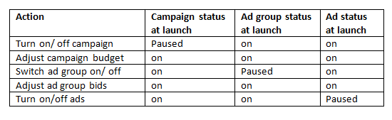 Launching your Google Ads campaign with a WeatherAds automation