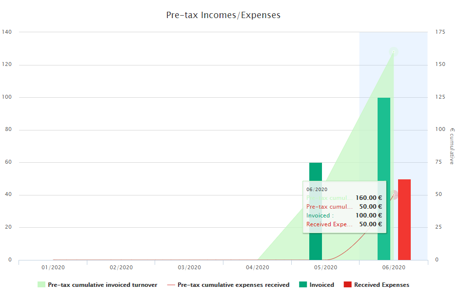 Pre-tax Incomes / Expenses table