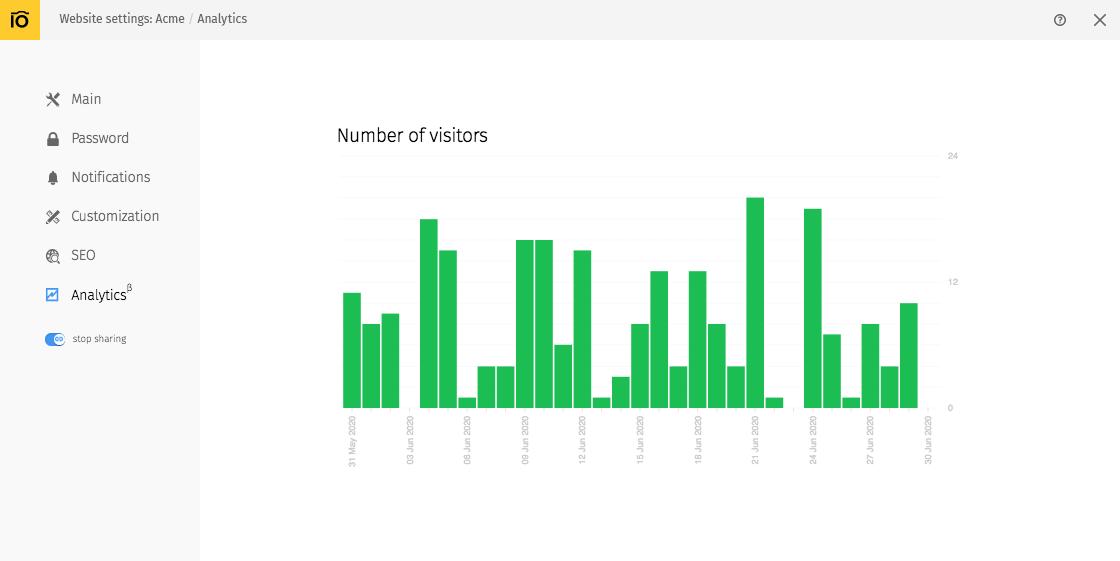 Website-level analytics