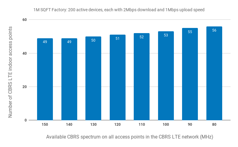 CBRS LTE network capacity for a factory, indoors