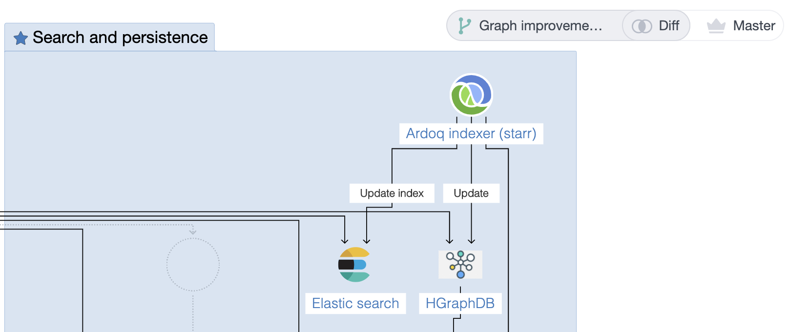 Ardoq scenario comparison component