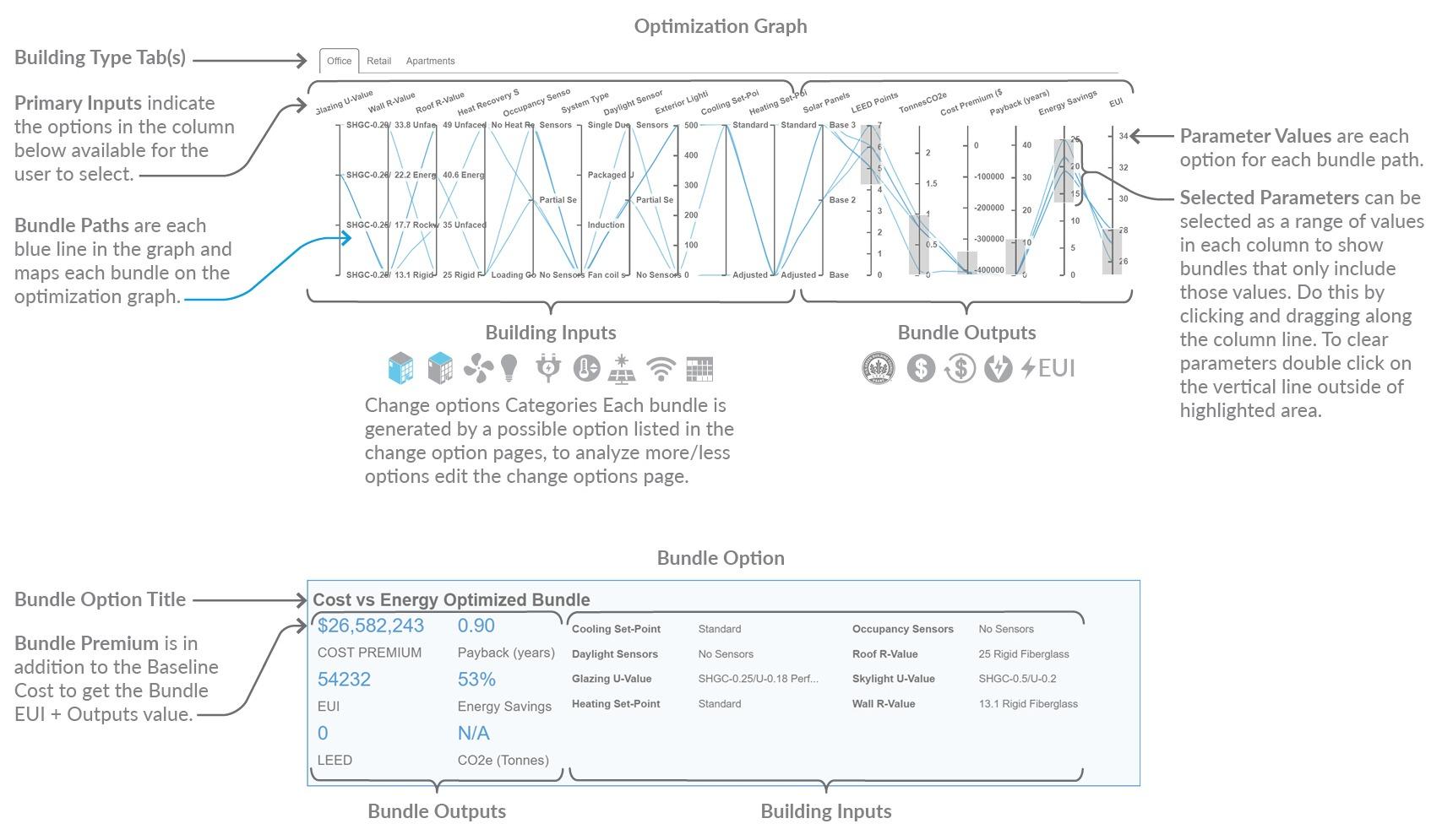 Diagram of Optimization's Parallel Coordinate Graph