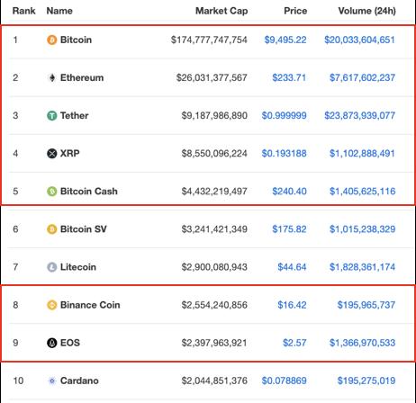 Coinmarketcap.com (17 JUN 2020)
