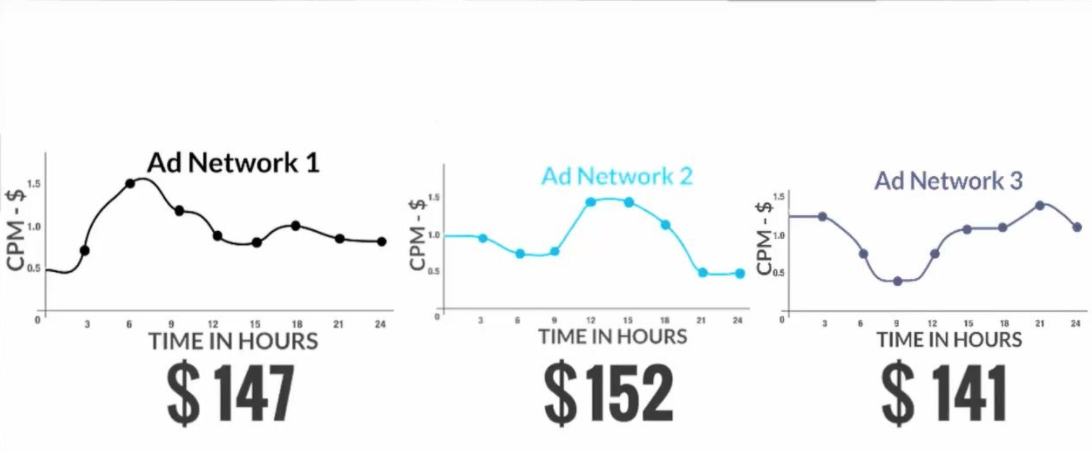 In this situation, it is a perfect decision to have one single tracker of your web-traffic. It should collect the information across all sessions and impressions, notwithstanding how many and which ad networks you're working with. Of course, it should be able to store records through different formats, zones, and spots.