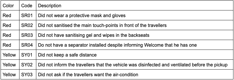 Driver flags related to Welcome's Safety Protocols