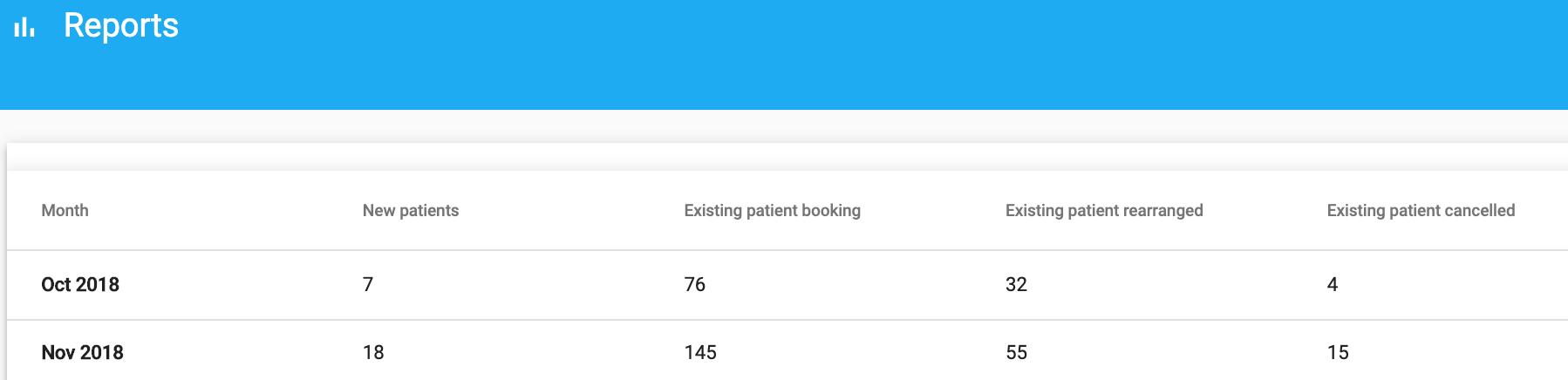 Dentally Patient Portal Report data