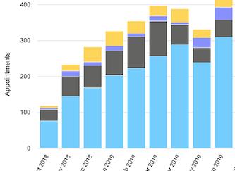 Dentally Patient Portal Report Chart