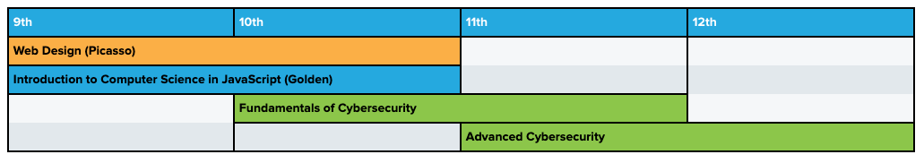 Table showing curriculum pathway incorporating Fundamentals of Cybersecurity