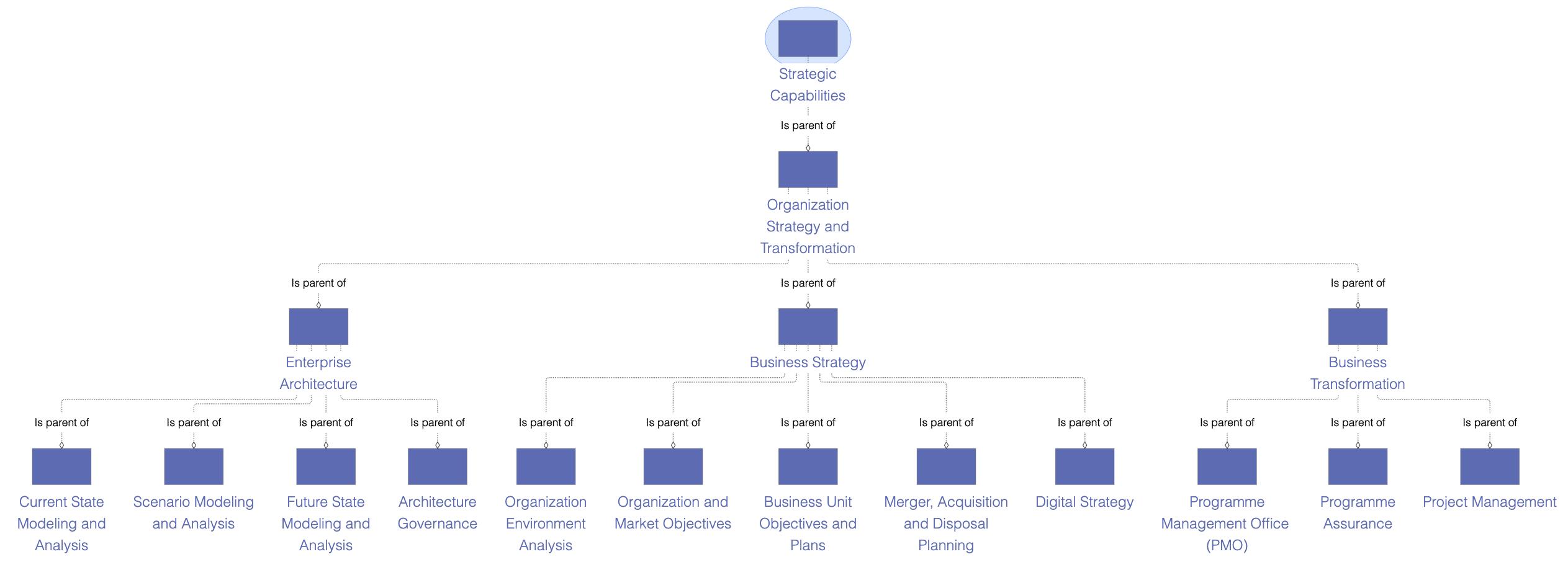 Ardoq diagram example
