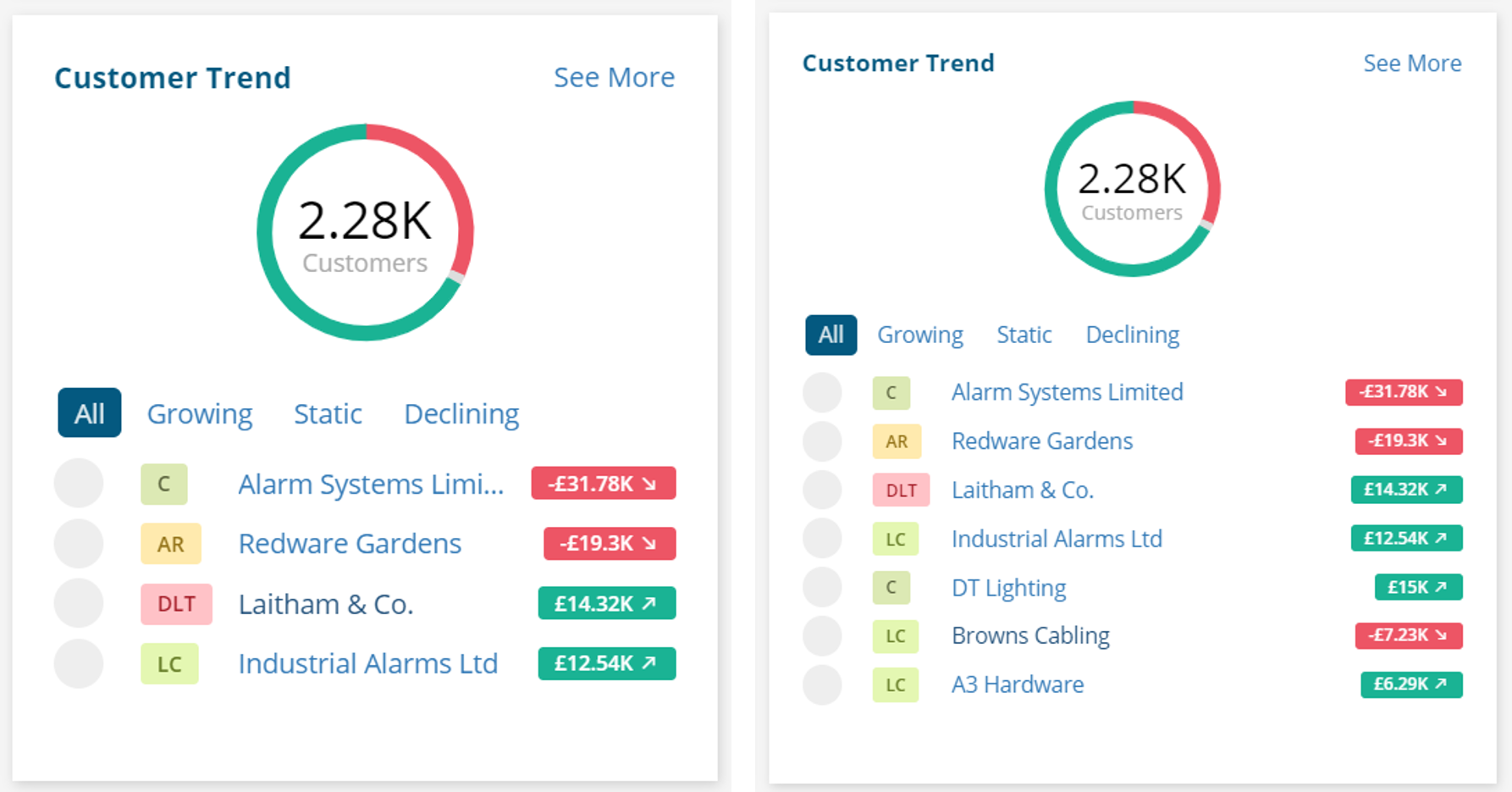 Customer Trend 100% zoom (left) vs. 75% zoom (right)