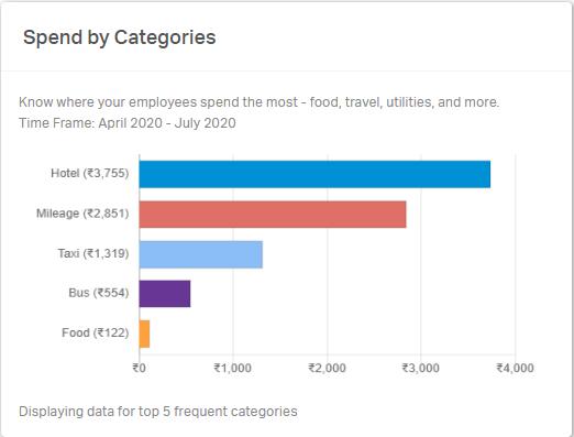 Breakup of spent done in each category