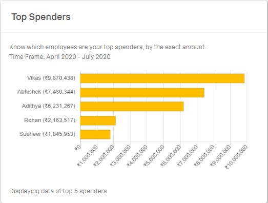 Top 5 spenders in the organization