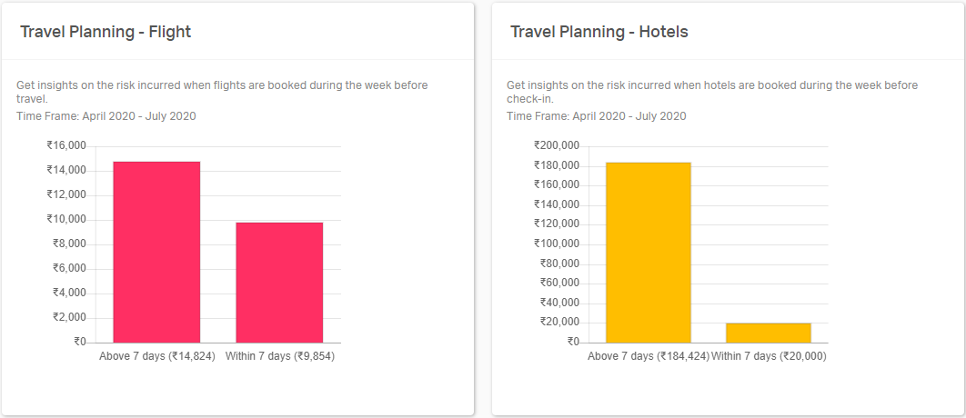 Travel planning done with respect to Flight & Hotels