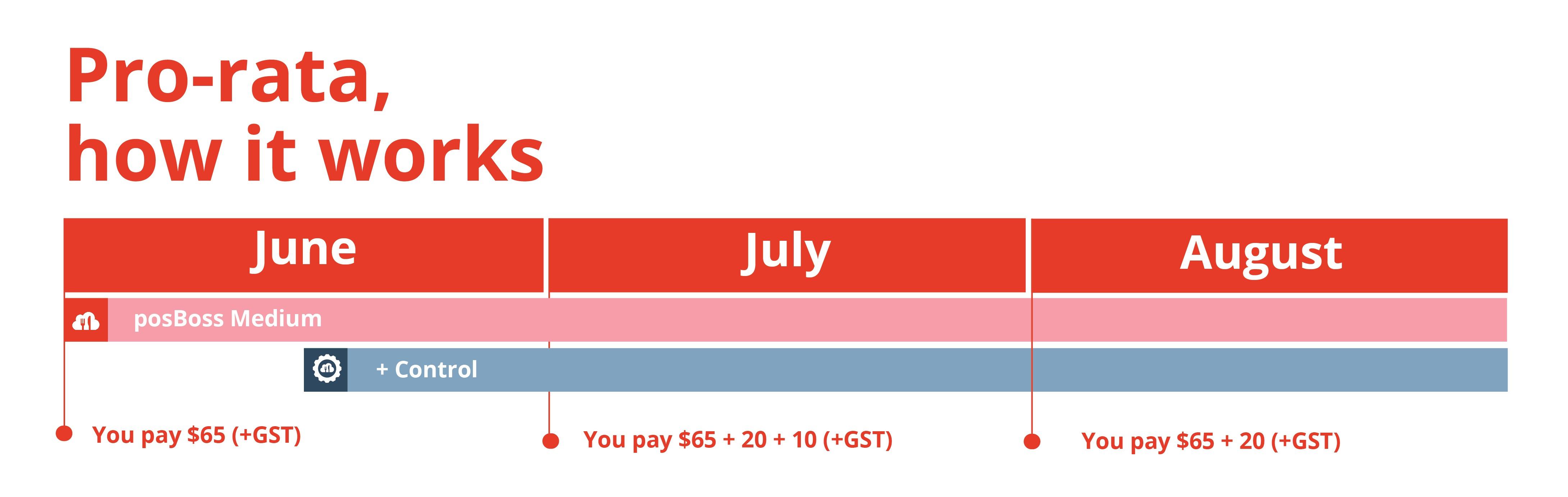 posBoss payments - pro rata