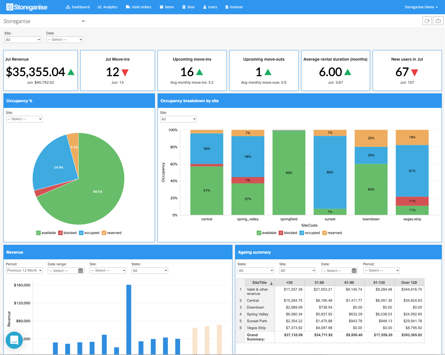 Operations App: Analytics
