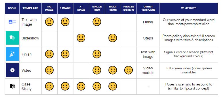 Online training platform training course module