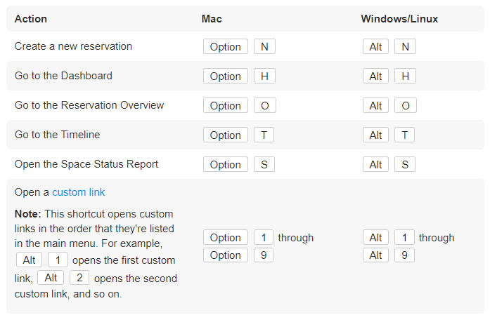 Create a new reservationOption NAlt N Go to the DashboardOption HAlt H Go to the Reservation OverviewOption OAlt O Go to the TimelineOption TAlt T Open the Space Status ReportOption SAlt S Open a custom link   Note: This shortcut opens custom links in the order that they're listed in the main menu. For example, Alt 1 opens the first custom link, Alt 2 opens the second custom link, and so on.  Option 1 through Option 9Alt 1 through Alt 9