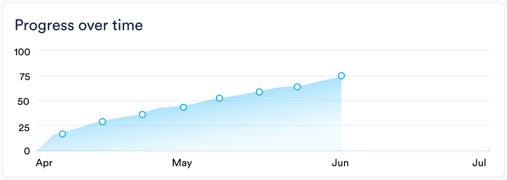 Progress over time charts in Perdoo