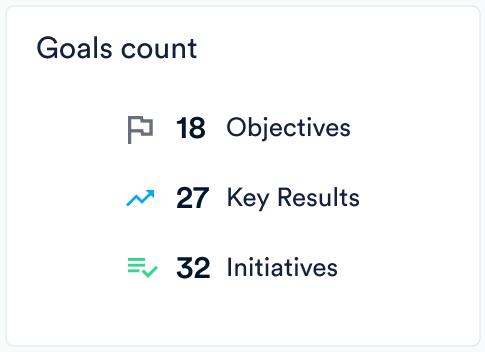 Goals count in Perdoo