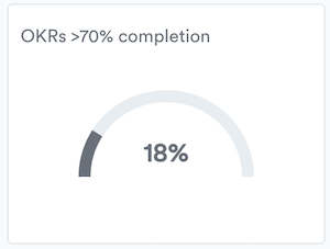 OKRs >70% completion report in Perdoo