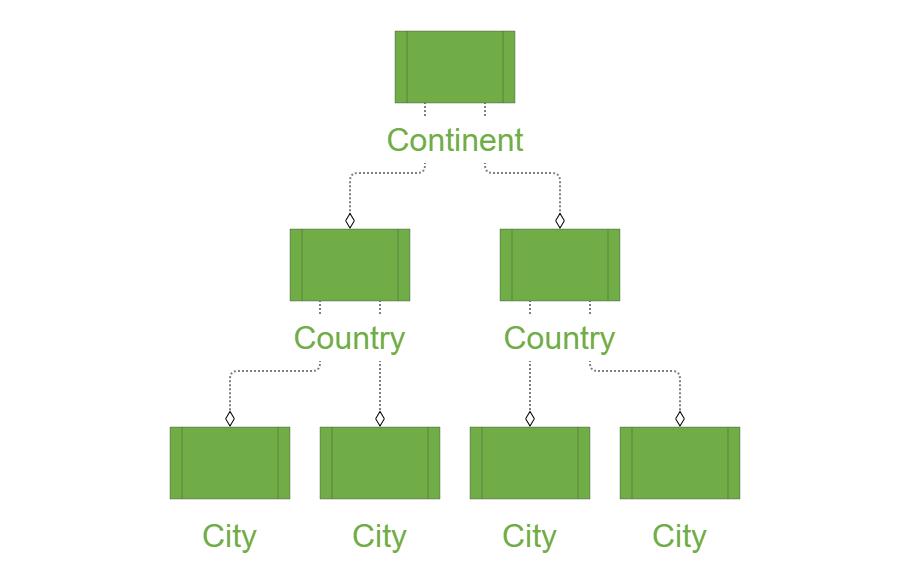 Ardoq location taxonomy