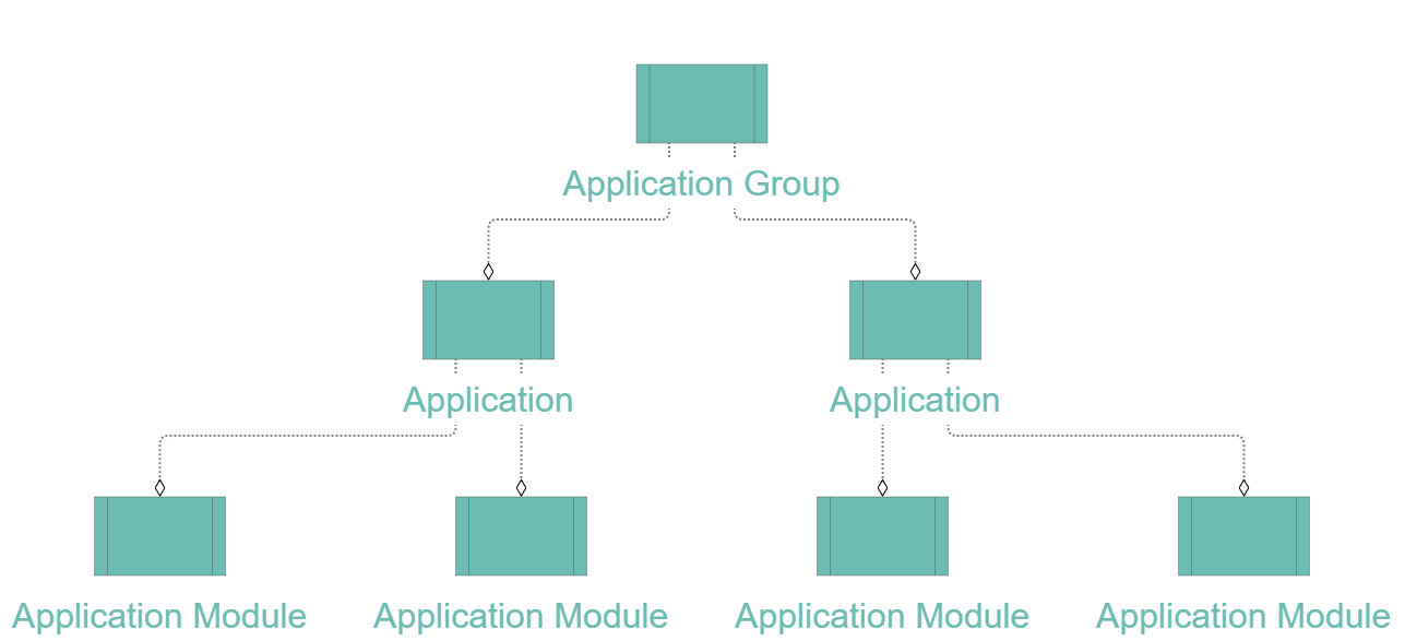 Ardoq application taxonomy